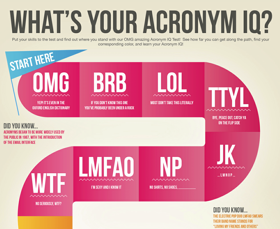 40 Internet Acronyms Only Social Media Savvies Know